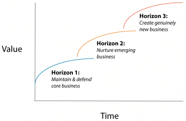 Three Horizons of Change