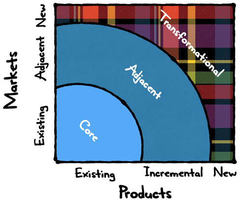 Innovation Ambition Matrix