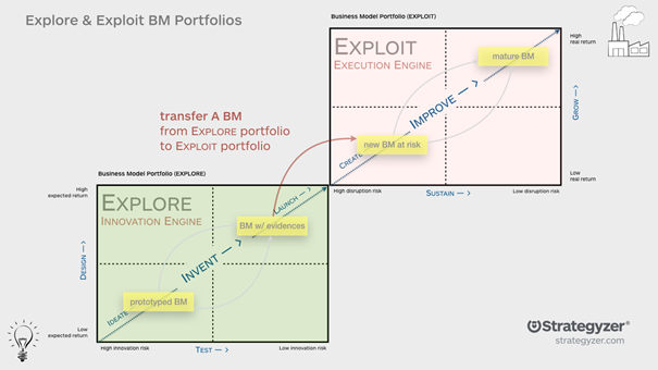 Business Model Portfolio Map